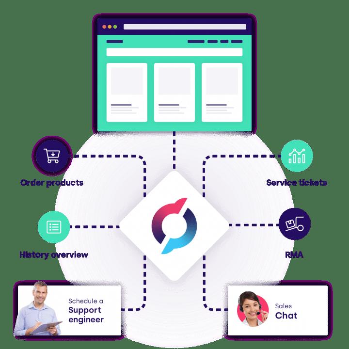digital self-service portals