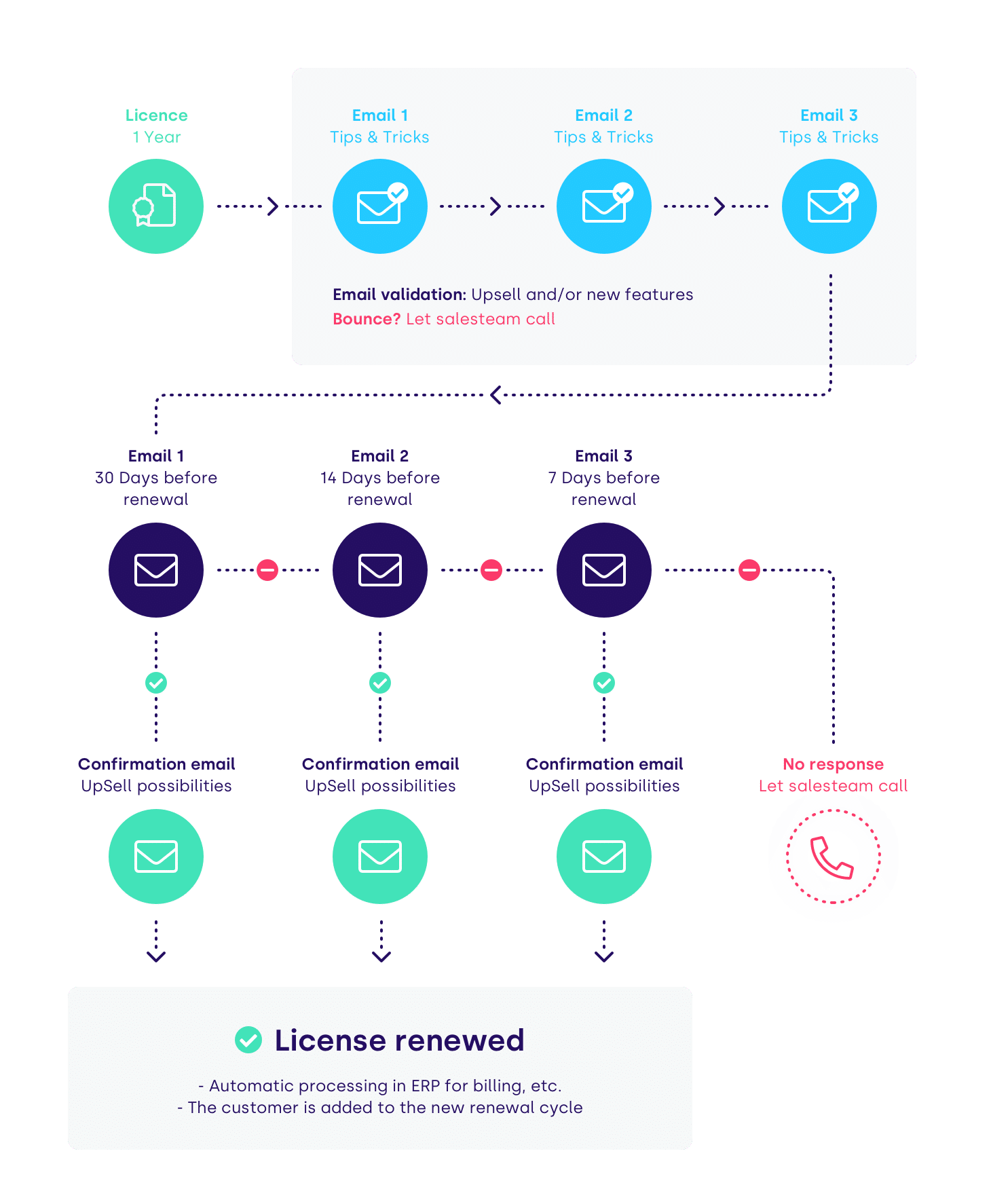 license renewal email flow