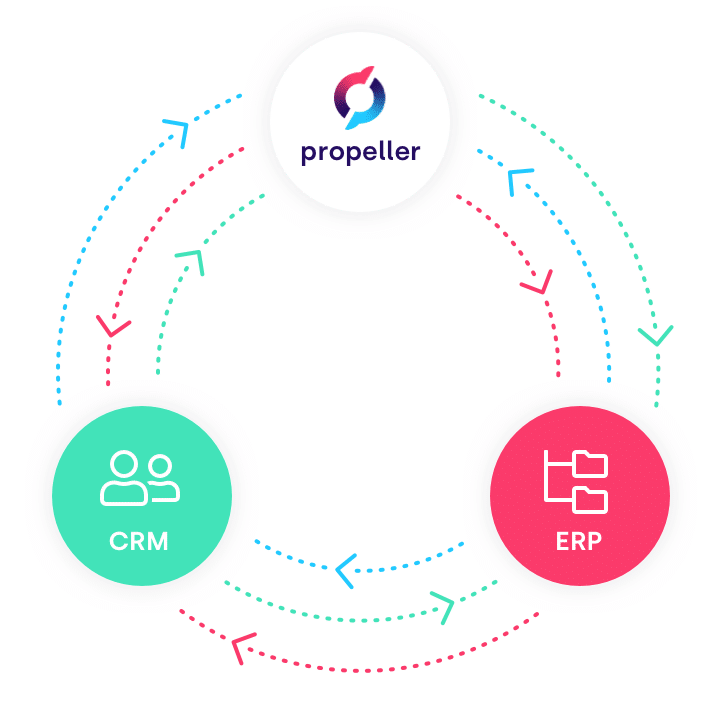sales accelerated commerce by propeller